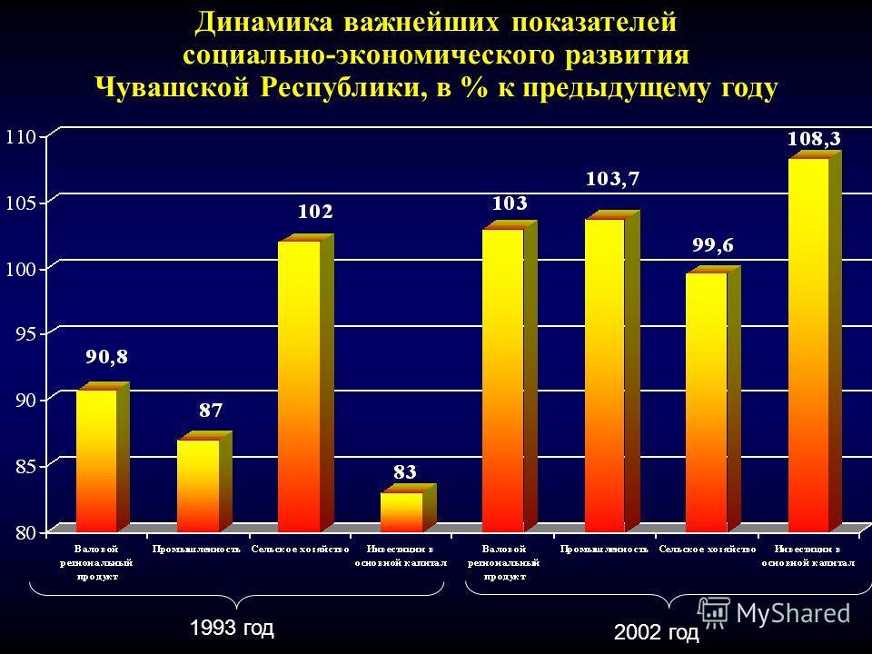 1993 год 2002 год Динамика важнейших показателей социально-экономического развития Чувашской Республики, в % к предыдущему году