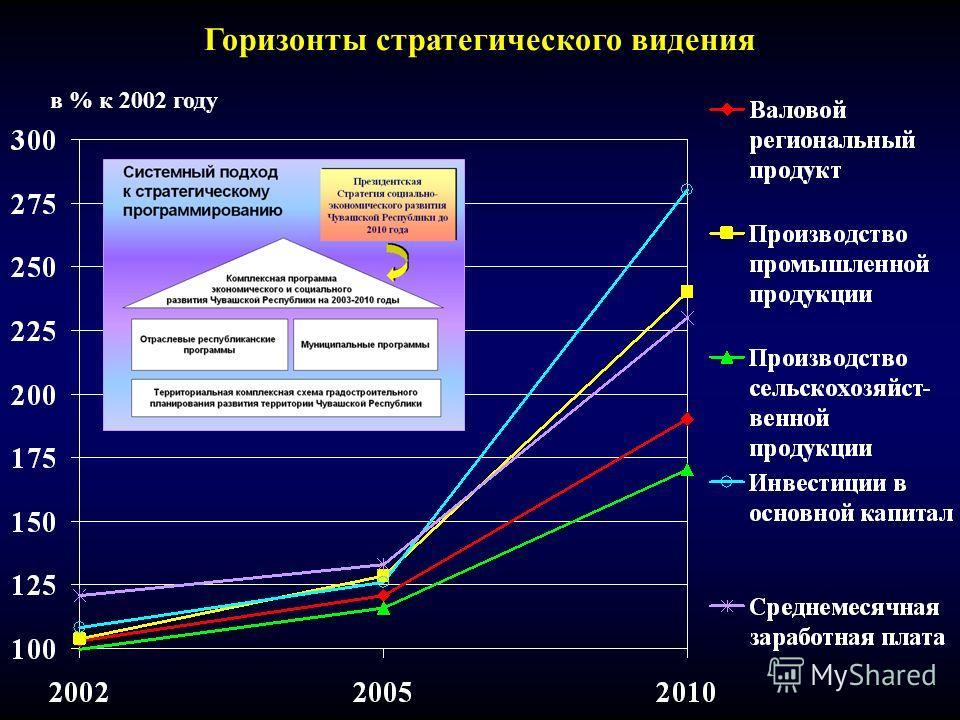 в % к 2002 году Горизонты стратегического видения