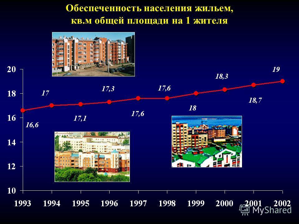 Обеспеченность населения жильем, кв.м общей площади на 1 жителя