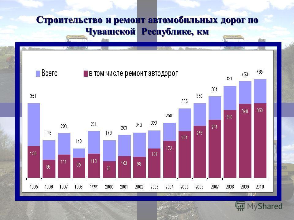 Строительство и ремонт автомобильных дорог по Чувашской Республике, км