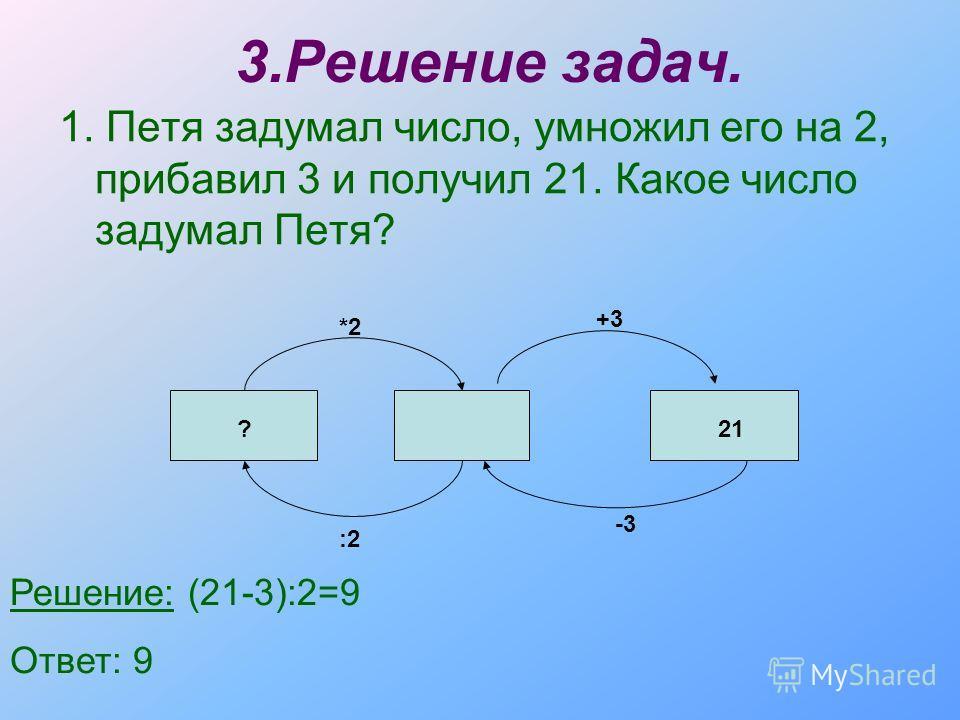 3.Решение задач. 1. Петя задумал число, умножил его на 2, прибавил 3 и получил 21. Какое число задумал Петя? :2 *2 +3 -3 ?21 Решение: (21-3):2=9 Ответ: 9