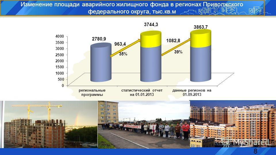 8 Изменение площади аварийного жилищного фонда в регионах Приволжского федерального округа, тыс.кв.м 8