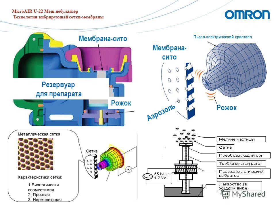 21 Мембрана- сито Аэрозоль Рожок Пьэзо-электрический кристалл Мембрана-сито Рожок Резервуар для препарата MicroAIR U-22 Меш небулайзер Технология вибрирующей сетки-мембраны Технология вибрирующей сетки-мембраны