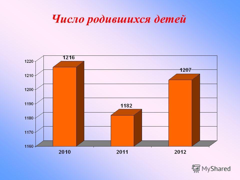 Число родившихся детей