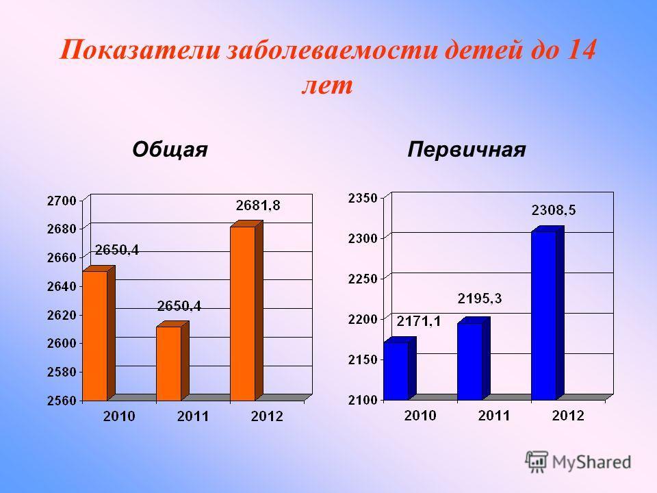 Показатели заболеваемости детей до 14 лет Общая Первичная