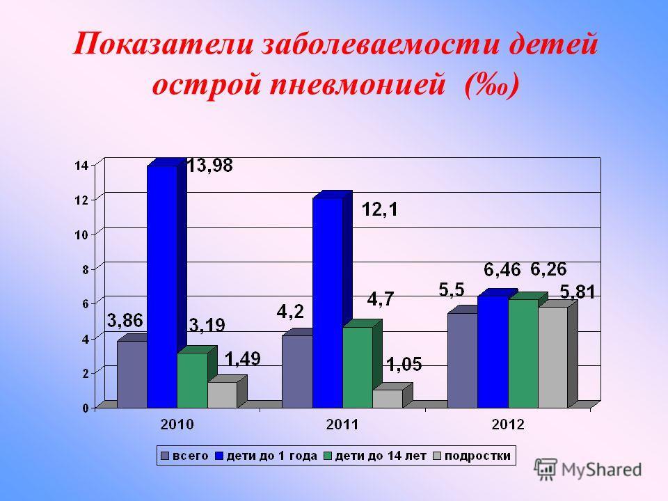 Показатели заболеваемости детей острой пневмонией ()