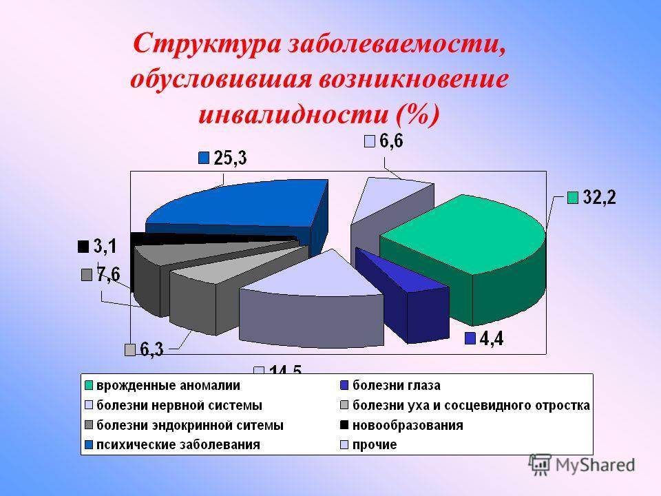 Структура заболеваемости, обусловившая возникновение инвалидности (%)