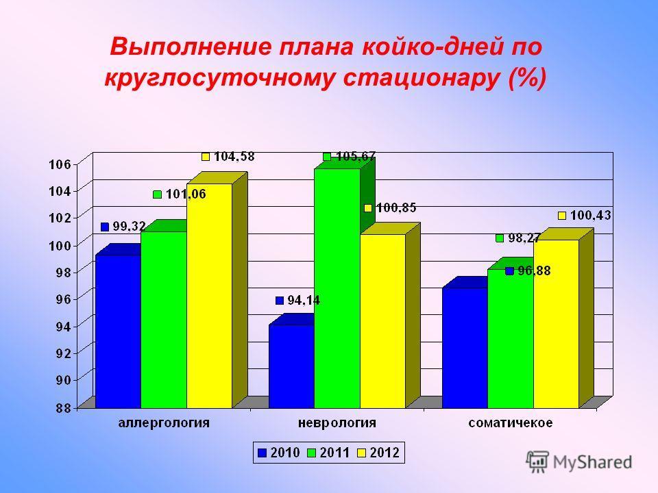 Выполнение плана койко-дней по круглосуточному стационару (%)