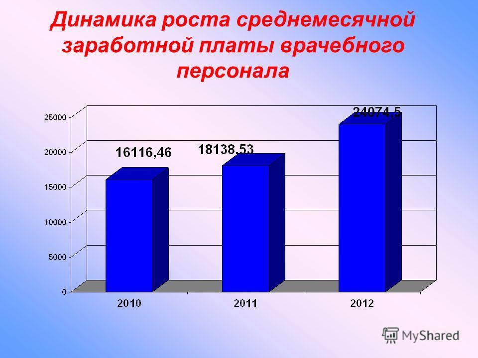 Динамика роста среднемесячной заработной платы врачебного персонала