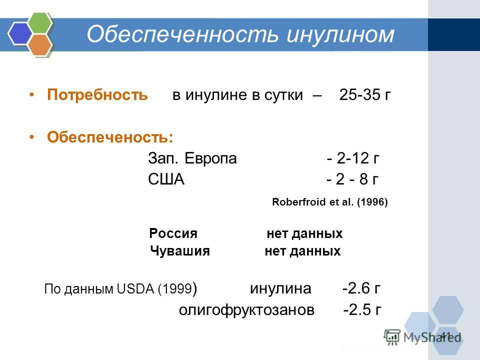 41 Обеспеченность инулином Потребность в инулине в сутки – 25-35 г Обеспеченость: Зап. Европа - 2-12 г США - 2 - 8 г Roberfroid et al. (1996) Россия нет данных Чувашия нет данных По данным USDA (1999 ) инулина -2.6 г олигофруктозанов -2.5 г