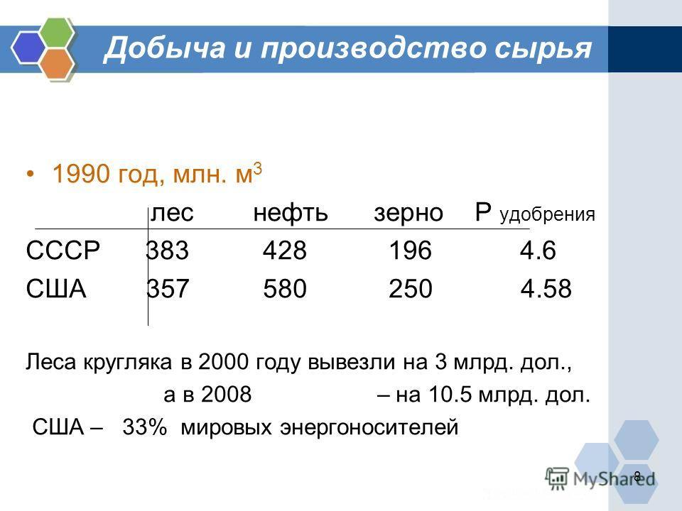 8 Добыча и производство сырья 1990 год, млн. м 3 лес нефть зерно Р удобрения СССР 383 428 196 4.6 США 357 580 250 4.58 Леса кругляка в 2000 году вывезли на 3 млрд. дол., а в 2008 – на 10.5 млрд. дол. США – 33% мировых энергоносителей