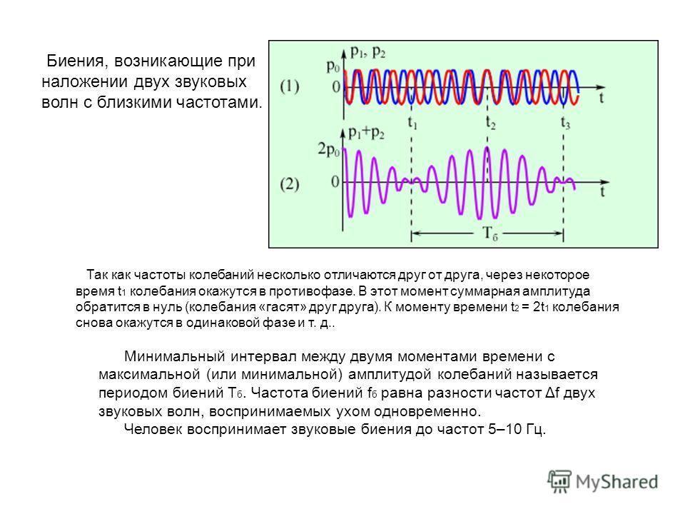 Биения, возникающие при наложении двух звуковых волн с близкими частотами. Так как частоты колебаний несколько отличаются друг от друга, через некоторое время t 1 колебания окажутся в противофазе. В этот момент суммарная амплитуда обратится в нуль (к