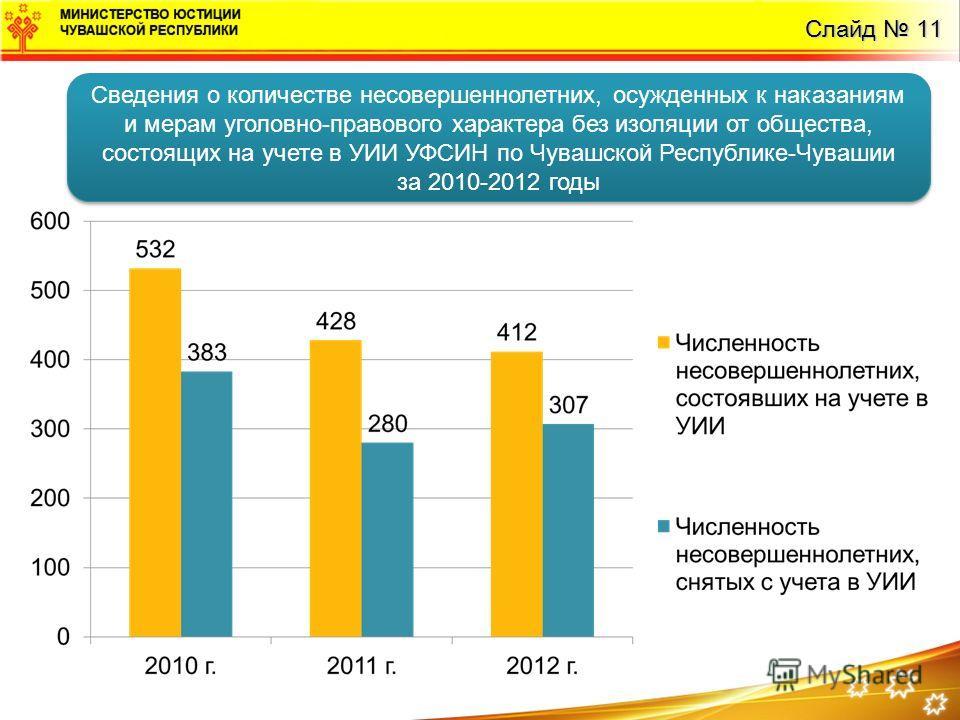 Слайд 11 Сведения о количестве несовершеннолетних, осужденных к наказаниям и мерам уголовно-правового характера без изоляции от общества, состоящих на учете в УИИ УФСИН по Чувашской Республике-Чувашии за 2010-2012 годы