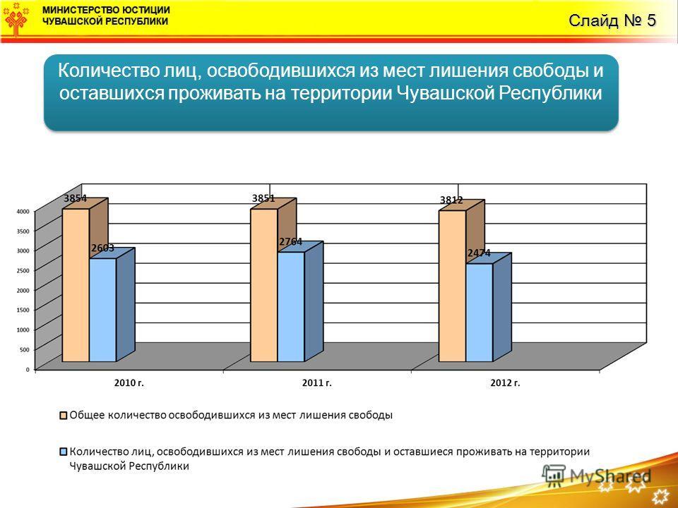 Слайд 5 Количество лиц, освободившихся из мест лишения свободы и оставшихся проживать на территории Чувашской Республики