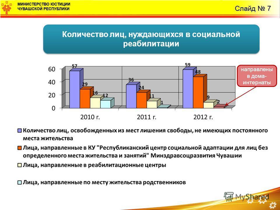 Слайд 7 Количество лиц, нуждающихся в социальной реабилитации направлены в дома- интернаты