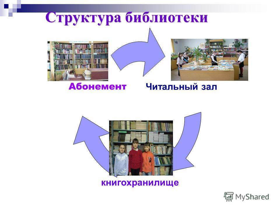 Структура библиотеки Читальный зал книгохранилище Абонемент