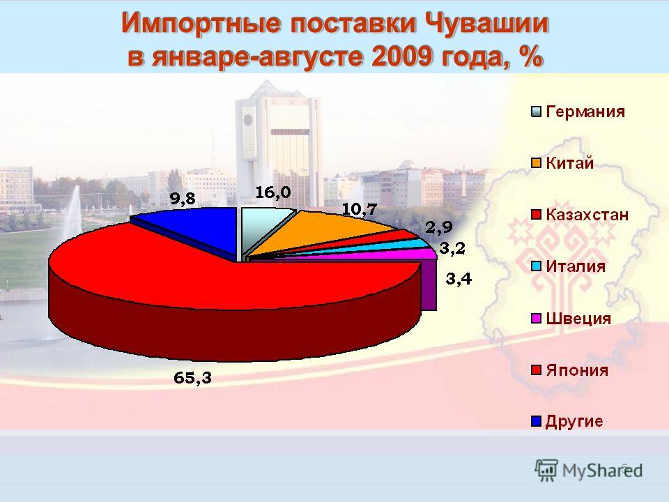5 Импортные поставки Чувашии в январе-августе 2009 года, %