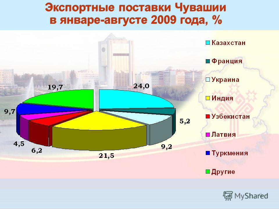 6 Экспортные поставки Чувашии в январе-августе 2009 года, %