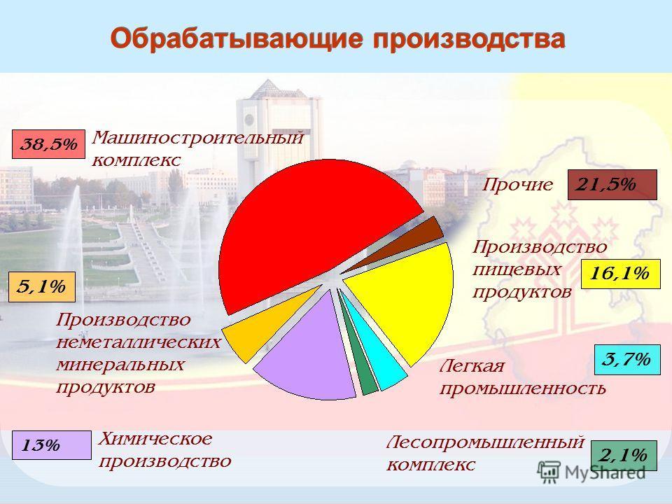 9 Обрабатывающие производства Машиностроительный комплекс 38,5% Производство неметаллических минеральных продуктов 5,1% Химическое производство 13% Прочие 21,5% Производство пищевых продуктов Легкая промышленность 16,1% 3,7% 2,1% Лесопромышленный ком