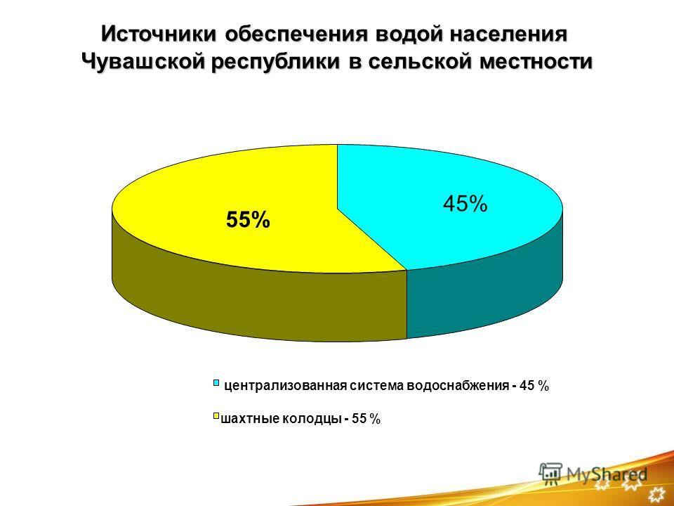 Источники обеспечения водой населения Чувашской республики в сельской местности 45% 55% централизованная система водоснабжения - 45 % шахтные колодцы - 55 %