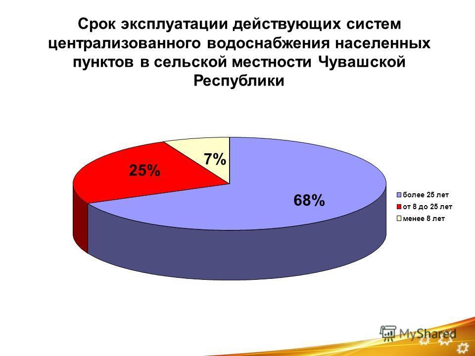 Срок эксплуатации действующих систем централизованного водоснабжения населенных пунктов в сельской местности Чувашской Республики 68% 25% 7% более 25 лет от 8 до 25 лет менее 8 лет