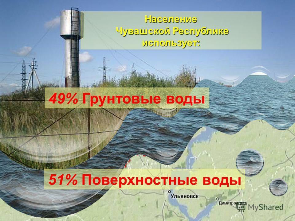 Население Чувашской Республике использует: 51% Поверхностные воды 49% Грунтовые воды