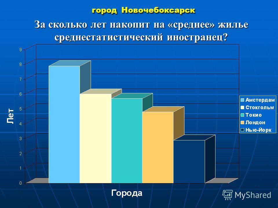 город Новочебоксарск За сколько лет накопит на «среднее» жилье среднестатистический иностранец?