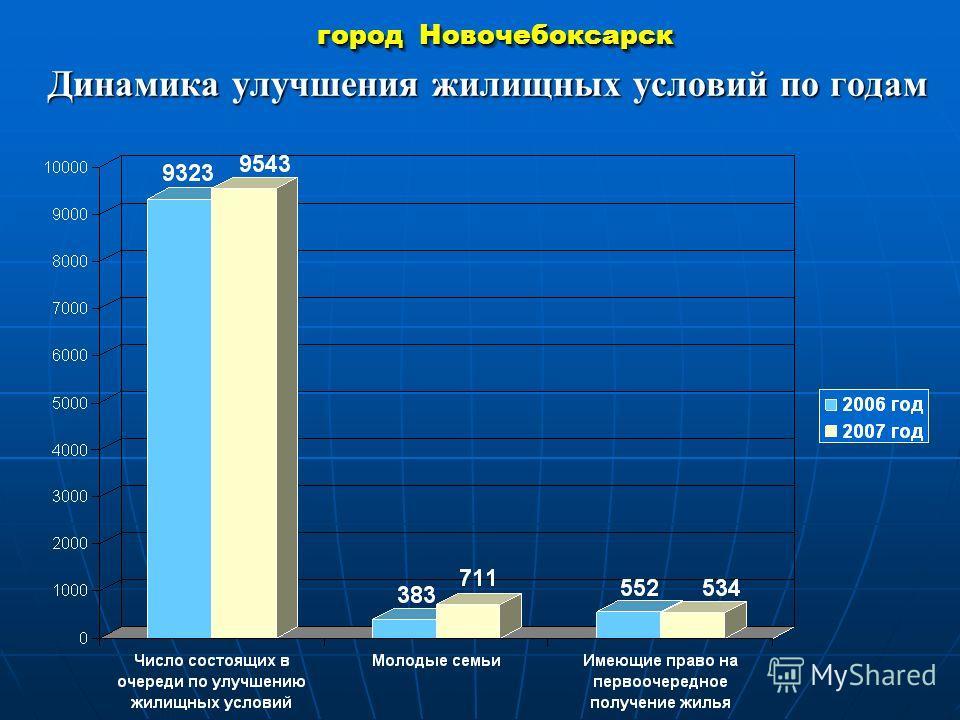город Новочебоксарск Динамика улучшения жилищных условий по годам