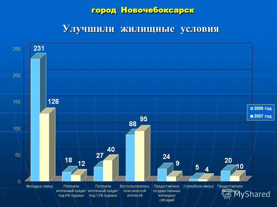 город Новочебоксарск Улучшили жилищные условия