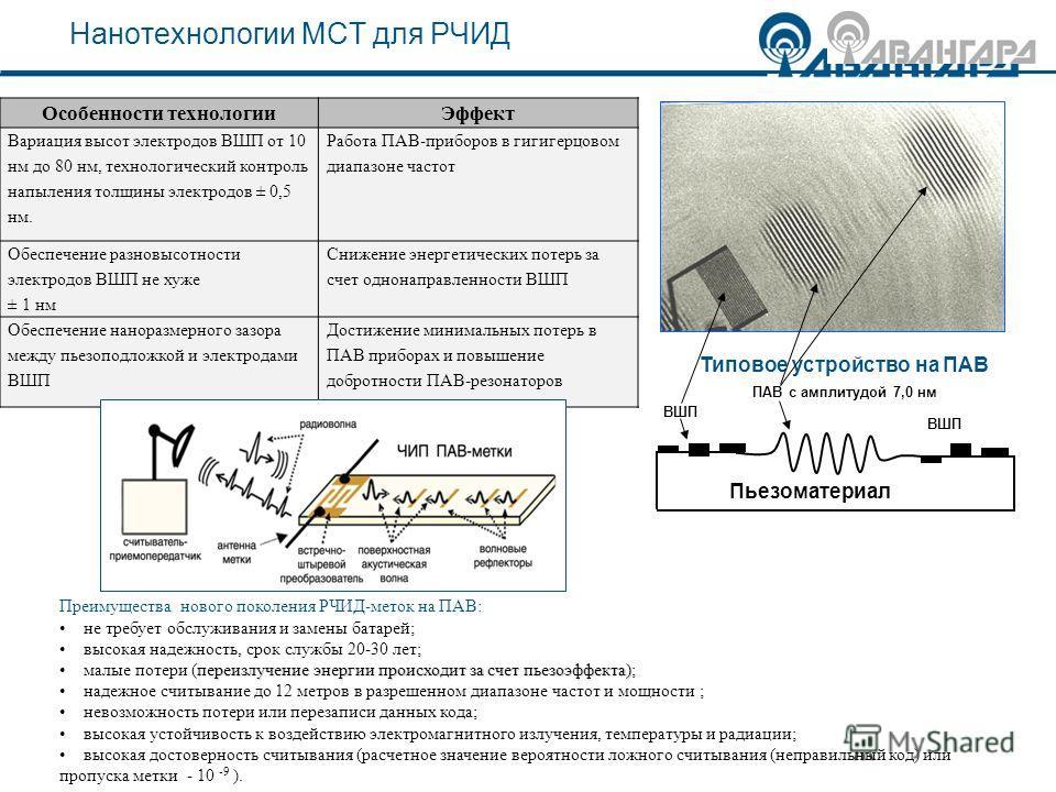 Нанотехнологии МСТ для РЧИД Пьезоматериал ВШП ПАВ с амплитудой 7,0 нм ВШП Типовое устройство на ПАВ Особенности технологииЭффект Вариация высот электродов ВШП от 10 нм до 80 нм, технологический контроль напыления толщины электродов ± 0,5 нм. Работа П