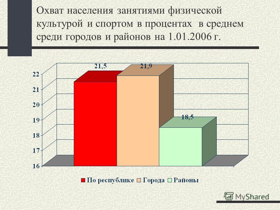 Охват населения занятиями физической культурой и спортом в процентах в среднем среди городов и районов на 1.01.2006 г.