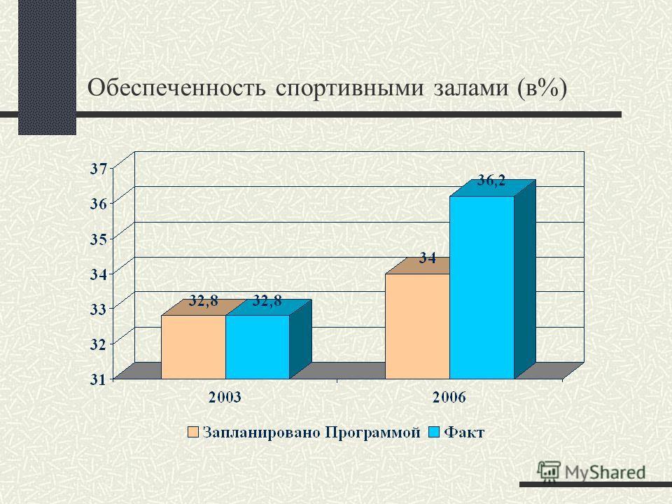 Обеспеченность спортивными залами (в%)