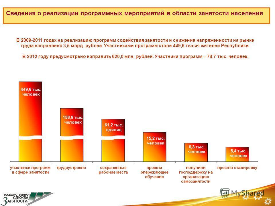 Сведения о реализации программных мероприятий в области занятости населения В 2009-2011 годах на реализацию программ содействия занятости и снижения напряженности на рынке труда направлено 3,5 млрд. рублей. Участниками программ стали 449,6 тысяч жите