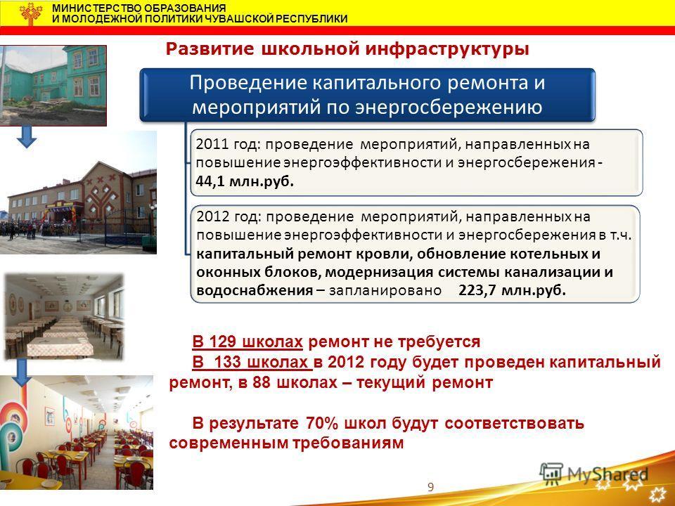 9 МИНИСТЕРСТВО ОБРАЗОВАНИЯ И МОЛОДЕЖНОЙ ПОЛИТИКИ ЧУВАШСКОЙ РЕСПУБЛИКИ Проведение капитального ремонта и мероприятий по энергосбережению 2011 год: проведение мероприятий, направленных на повышение энергоэффективности и энергосбережения - 44,1 млн.руб.
