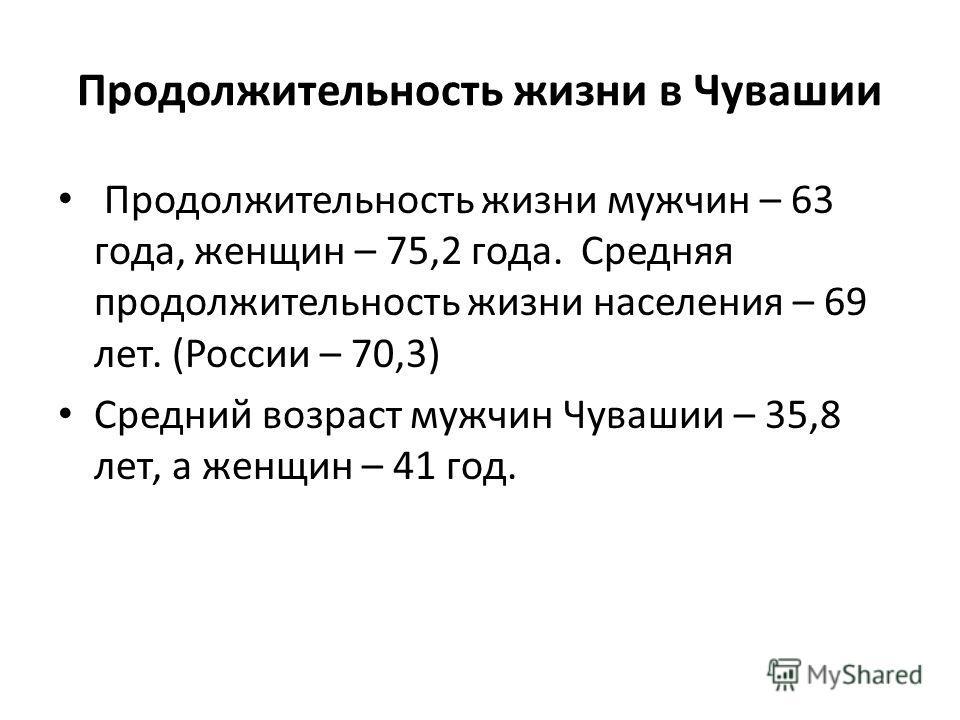Продолжительность жизни в Чувашии Продолжительность жизни мужчин – 63 года, женщин – 75,2 года. Средняя продолжительность жизни населения – 69 лет. (России – 70,3) Средний возраст мужчин Чувашии – 35,8 лет, а женщин – 41 год.