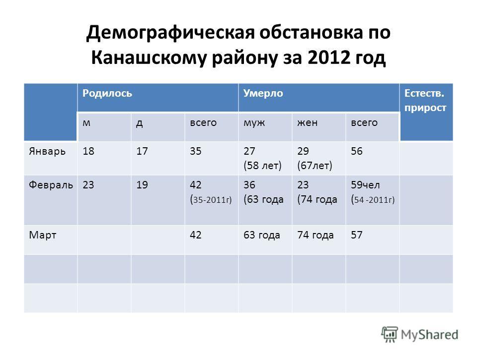 Демографическая обстановка по Канашскому району за 2012 год РодилосьУмерлоЕстеств. прирост мдвсегомужженвсего Январь18173527 (58 лет) 29 (67лет) 56 Февраль231942 ( 35-2011г) 36 (63 года 23 (74 года 59чел ( 54 -2011г) Март4263 года74 года57