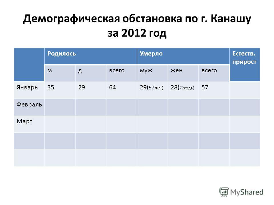 Демографическая обстановка по г. Канашу за 2012 год РодилосьУмерлоЕстеств. прирост мдвсегомужженвсего Январь35296429( 57лет) 28( 72года) 57 Февраль Март