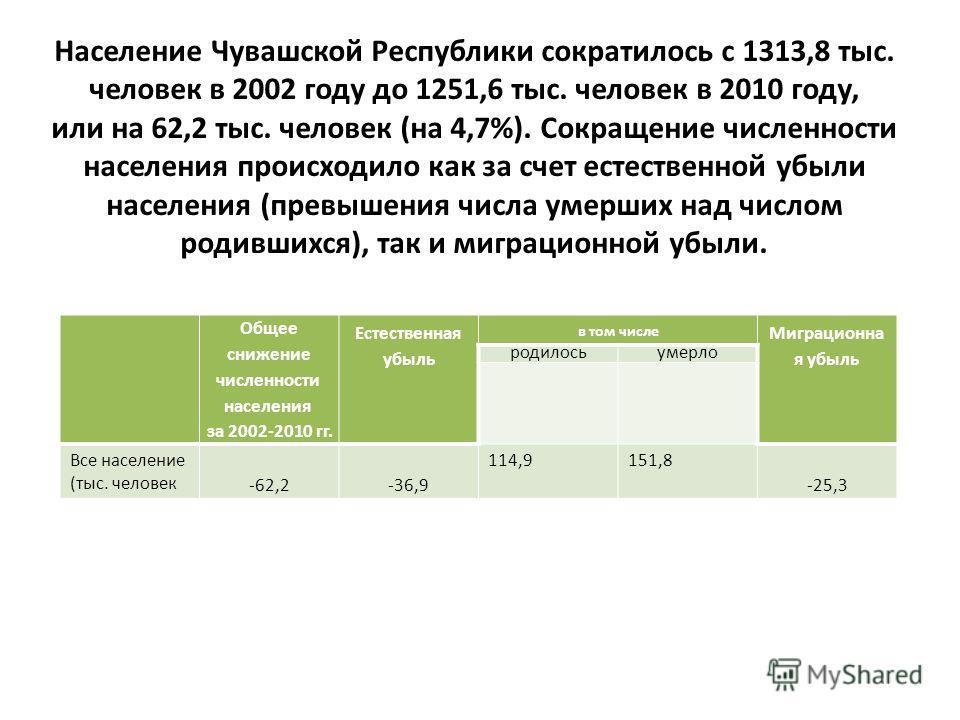 Население Чувашской Республики сократилось с 1313,8 тыс. человек в 2002 году до 1251,6 тыс. человек в 2010 году, или на 62,2 тыс. человек (на 4,7%). Сокращение численности населения происходило как за счет естественной убыли населения (превышения чис
