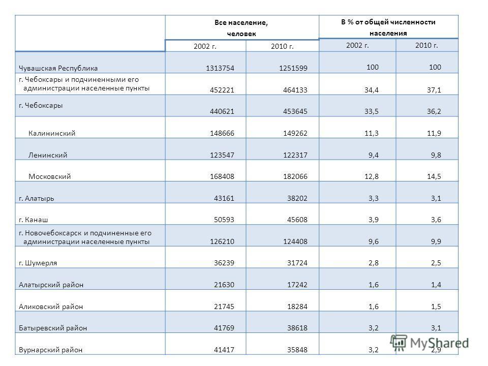 Все население, человек В % от общей численности населения 2002 г.2010 г. 2002 г.2010 г. Чувашская Республика13137541251599 100 г. Чебоксары и подчиненными его администрации населенные пункты 45222146413334,437,1 г. Чебоксары 44062145364533,536,2 Кали
