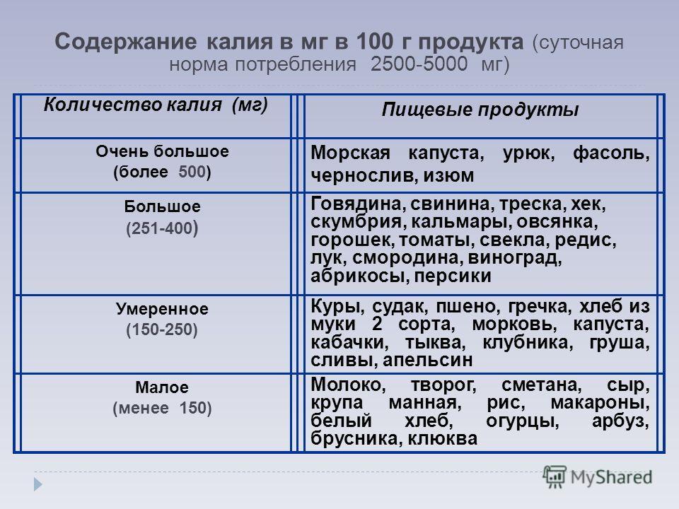 Содержание калия в мг в 100 г продукта (суточная норма потребления 2500-5000 мг) Количество калия (мг) Пищевые продукты Очень большое (более 500) Морская капуста, урюк, фасоль, чернослив, изюм Большое (251-400 ) Говядина, свинина, треска, хек, скумбр