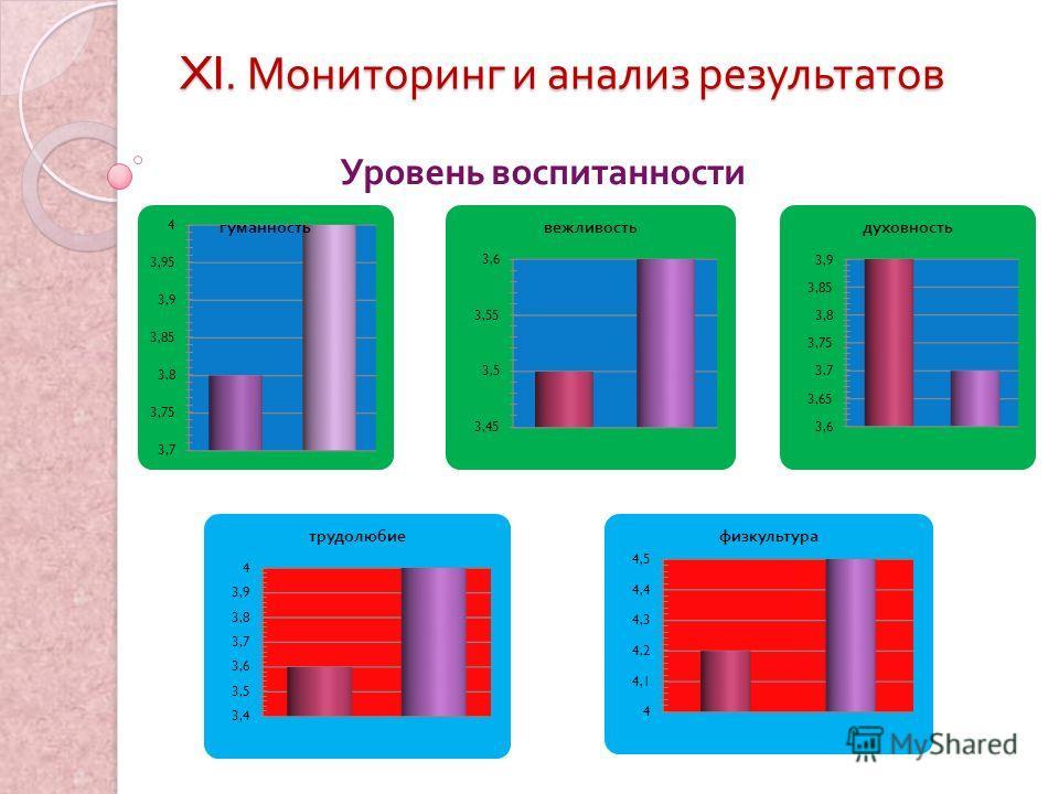 XI. Мониторинг и анализ результатов Уровень воспитанности