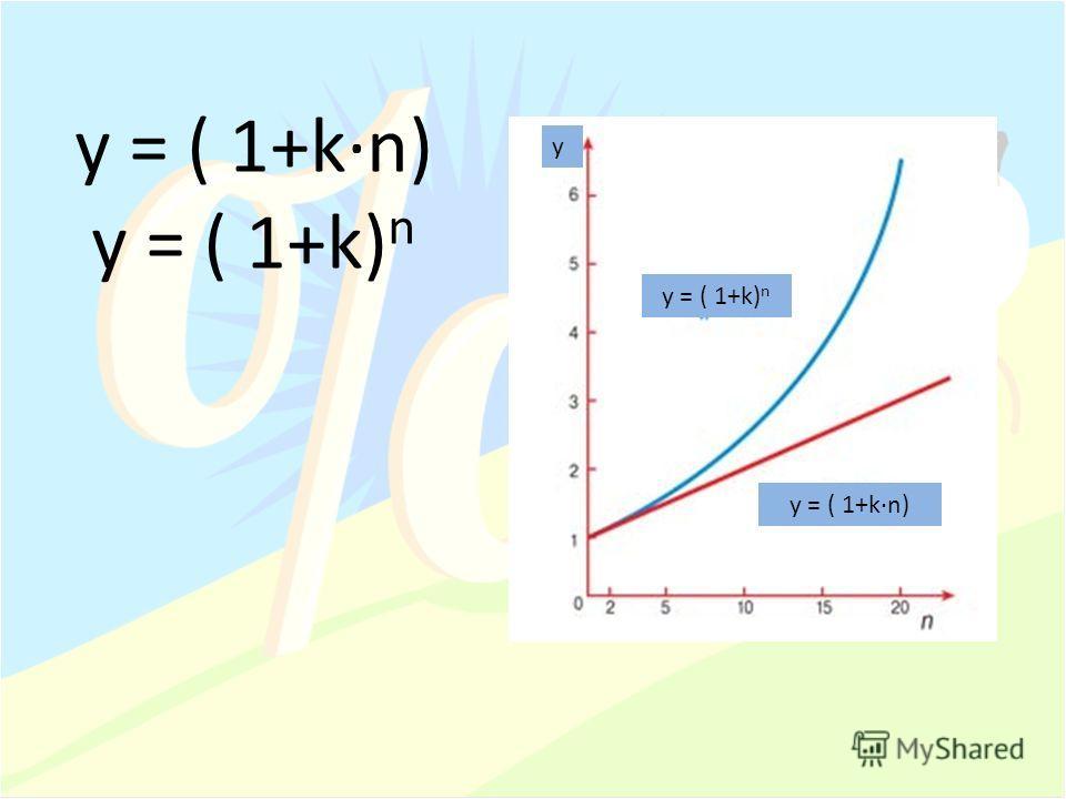 y = ( 1+kn) y = ( 1+k) n y y = ( 1+kn)