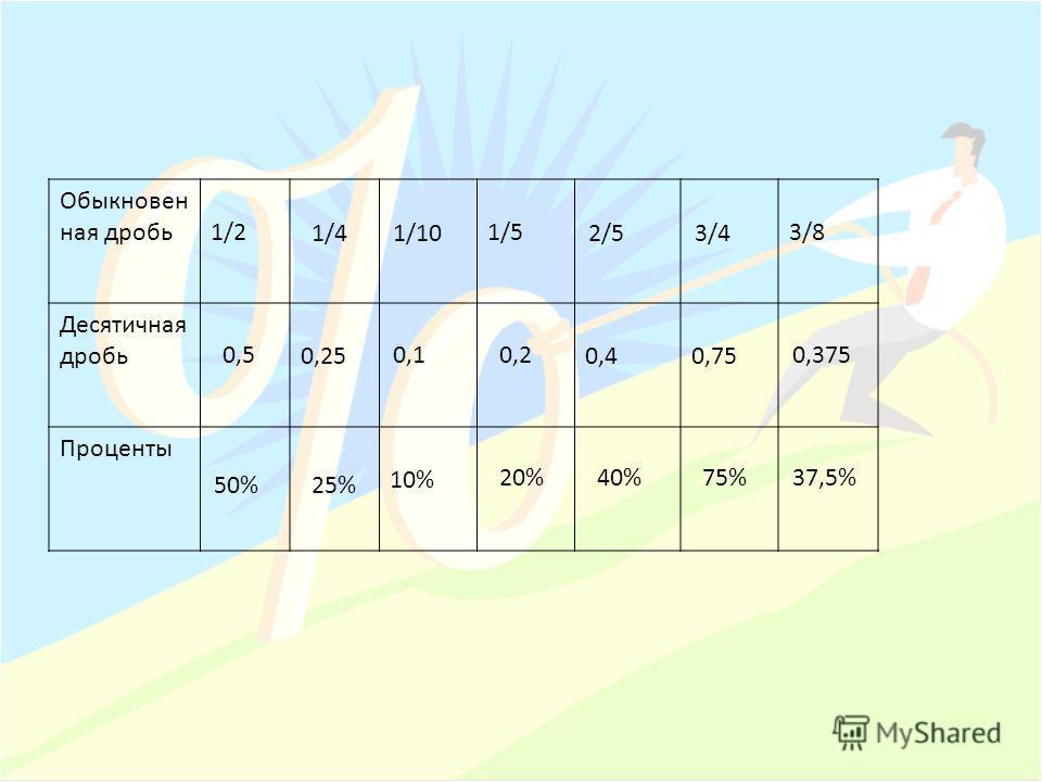 Обыкновен ная дробь1/21/53/8 Десятичная дробь0,250,40,75 Проценты 10% 1/41/102/53/4 0,50,10,20,375 50%25% 20%40%75%37,5%