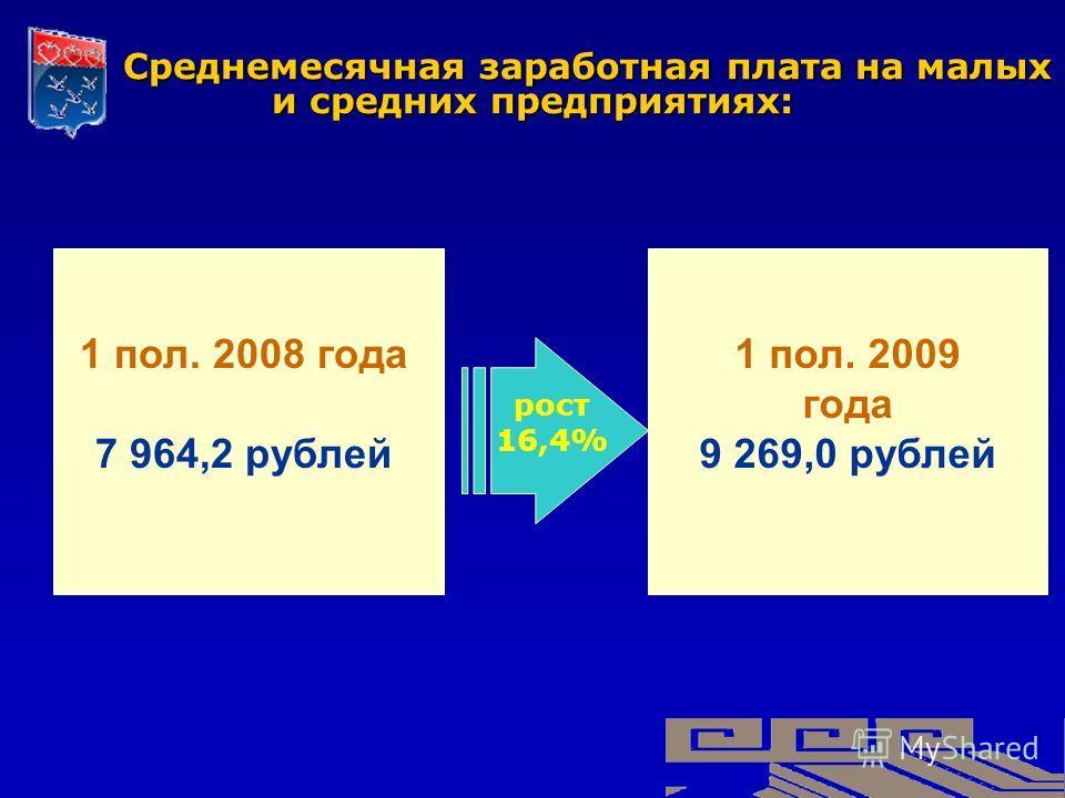 Среднемесячная заработная плата на малых и средних предприятиях: Среднемесячная заработная плата на малых и средних предприятиях: 1 пол. 2008 года 7 964,2 рублей 1 пол. 2009 года 9 269,0 рублей рост 16,4%