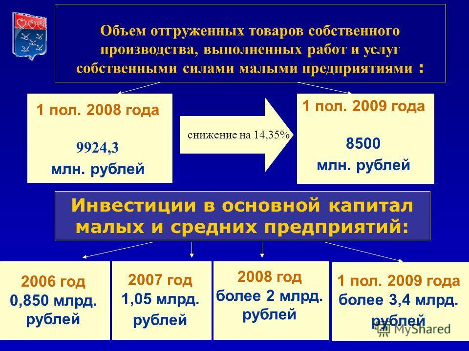 Объем отгруженных товаров собственного производства, выполненных работ и услуг собственными силами малыми предприятиями : 2006 год 0,850 млрд. рублей 2007 год 1,05 млрд. рублей 2008 год более 2 млрд. рублей Инвестиции в основной капитал малых и средн