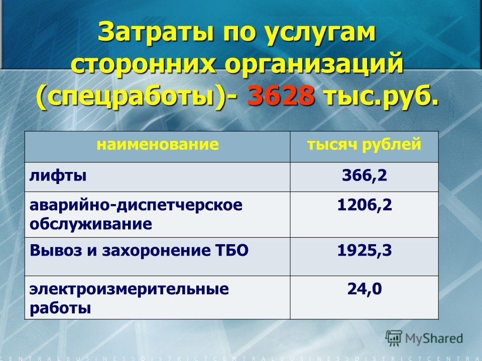 Затраты по услугам сторонних организаций (спецработы)- 3628 тыс.руб. наименованиетысяч рублей лифты366,2 аварийно-диспетчерское обслуживание 1206,2 Вывоз и захоронение ТБО1925,3 электроизмерительные работы 24,0