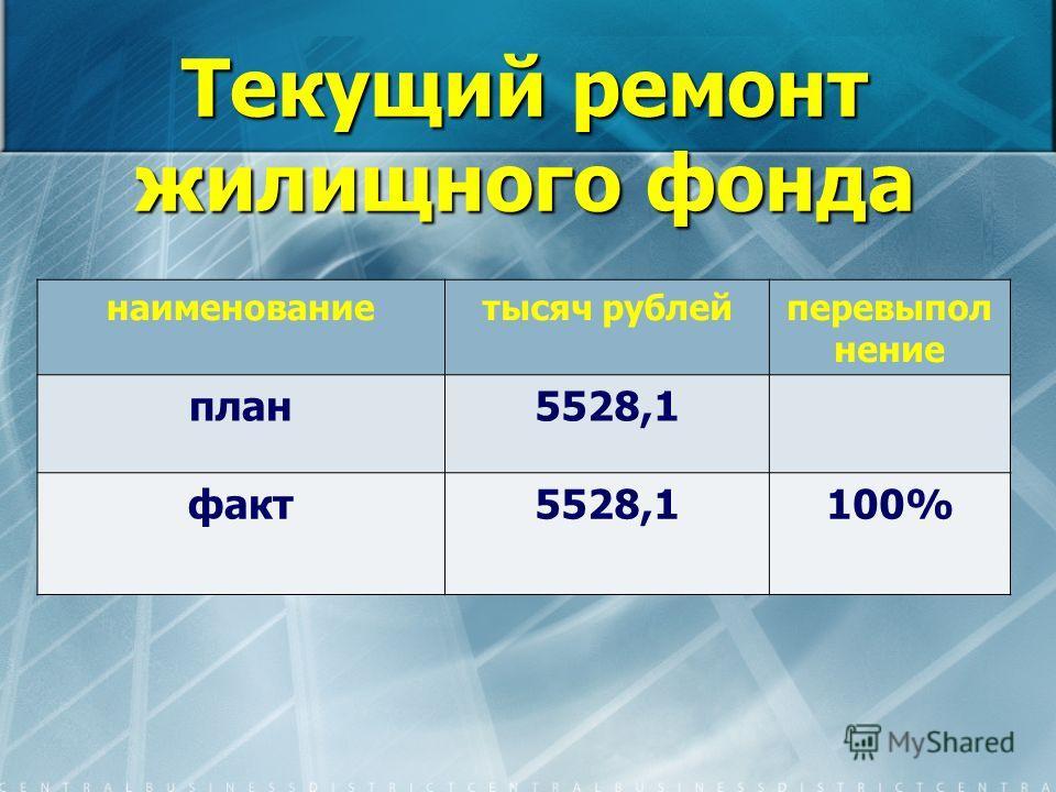 Текущий ремонт жилищного фонда наименованиетысяч рублейперевыпол нение план5528,1 факт5528,1100%