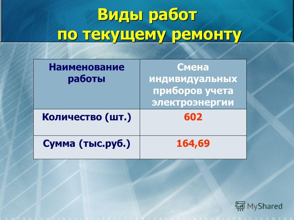 Виды работ по текущему ремонту Наименование работы Смена индивидуальных приборов учета электроэнергии Количество (шт.)602 Сумма (тыс.руб.)164,69