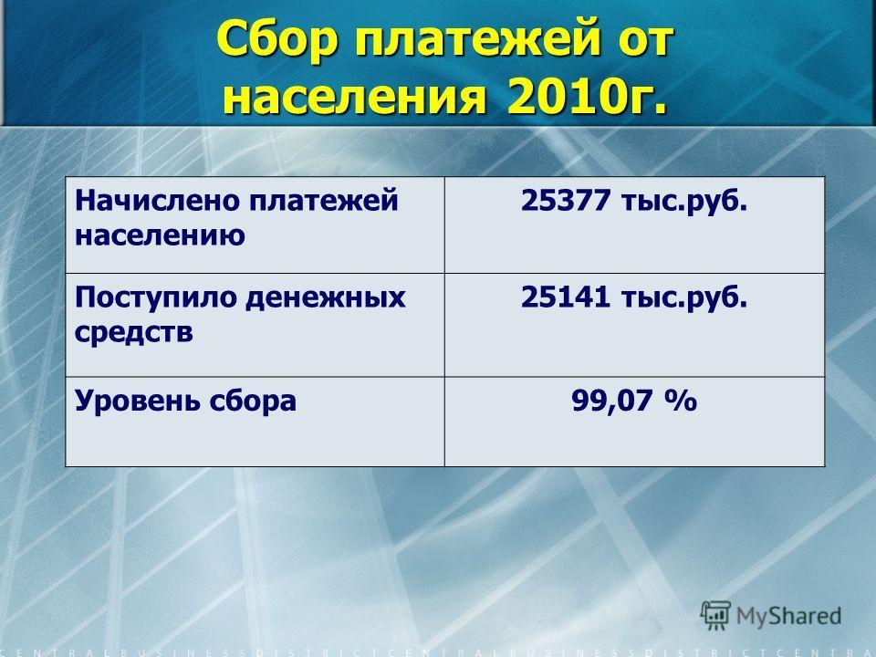 Сбор платежей от населения 2010г. Начислено платежей населению 25377 тыс.руб. Поступило денежных средств 25141 тыс.руб. Уровень сбора99,07 %