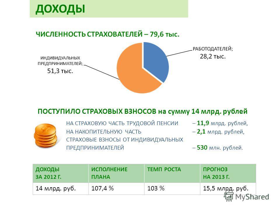 ПОСТУПИЛО СТРАХОВЫХ ВЗНОСОВ на сумму 14 млрд. рублей ДОХОДЫ НА СТРАХОВУЮ ЧАСТЬ ТРУДОВОЙ ПЕНСИИ – 11,9 млрд. рублей, НА НАКОПИТЕЛЬНУЮ ЧАСТЬ – 2,1 млрд. рублей, СТРАХОВЫЕ ВЗНОСЫ ОТ ИНДИВИДУАЛЬНЫХ ПРЕДПРИНИМАТЕЛЕЙ – 530 млн. рублей. ДОХОДЫ ЗА 2012 Г. ИС